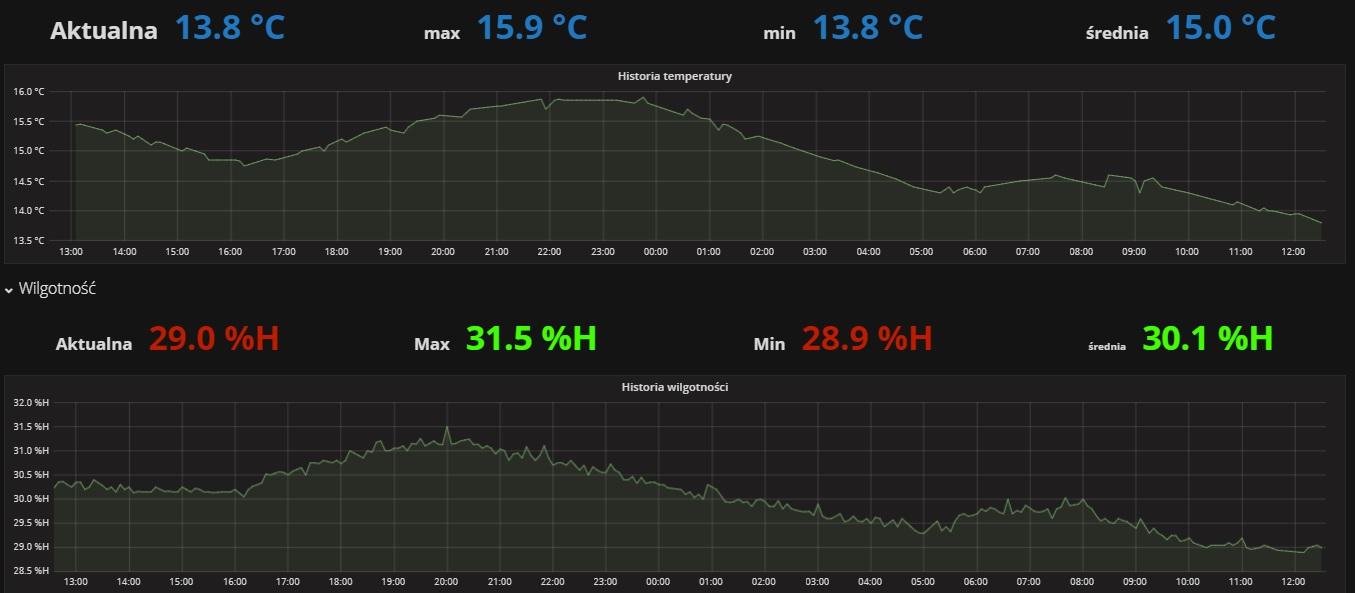 Wykres pomiaru temperatury oraz wilgotności z czujnika DH22 na ESP8266 i AFE Firmware