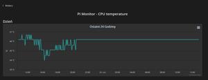 Pi monitor temp
